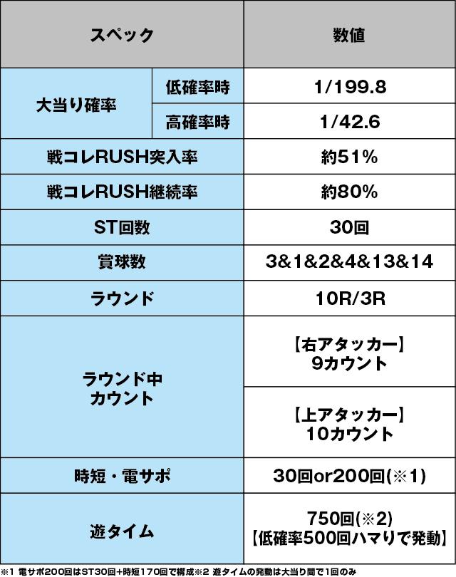 ぱちんこ戦国コレクションのスペック表