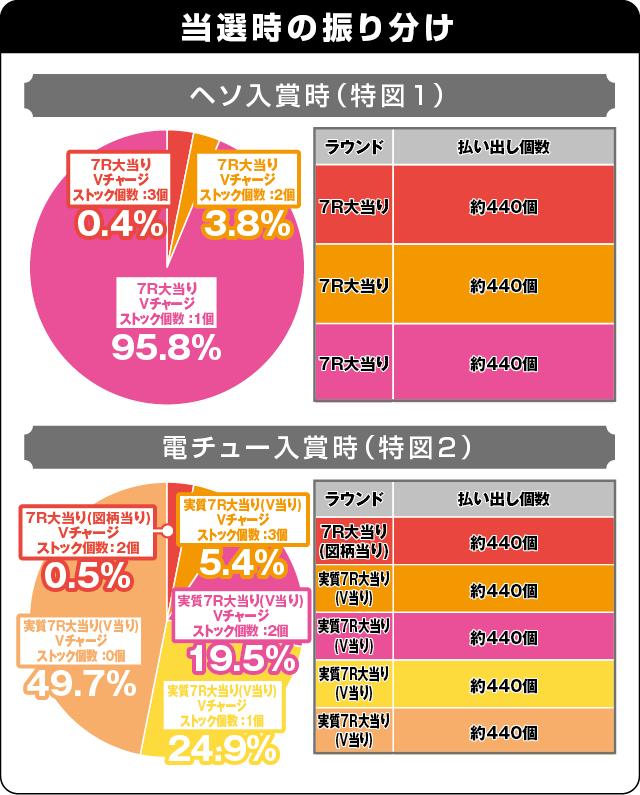 P戦国†恋姫 Vチャージverの振り分け表