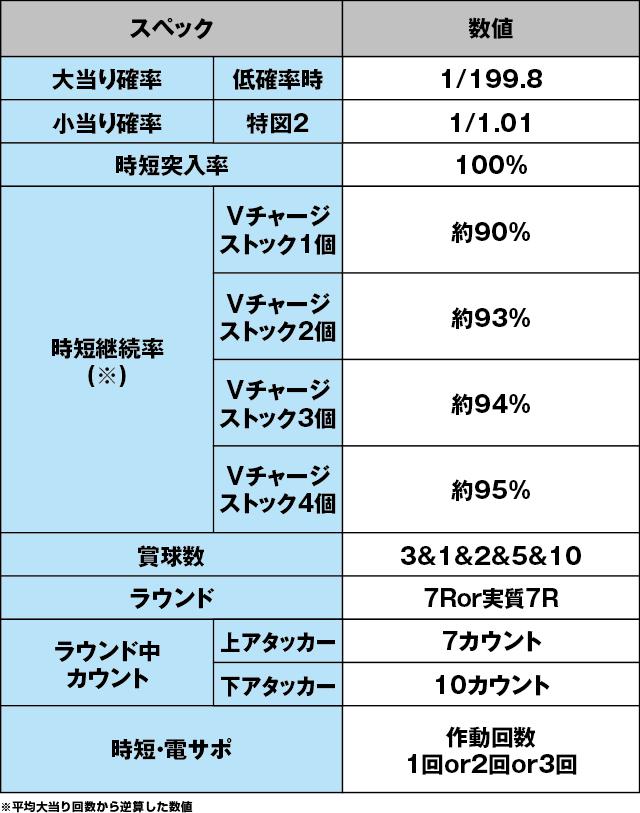 P戦国†恋姫 Vチャージverのスペック表