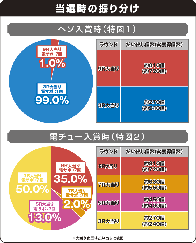 Pフィーバー戦姫絶唱シンフォギア(甘デジ)の振り分け表
