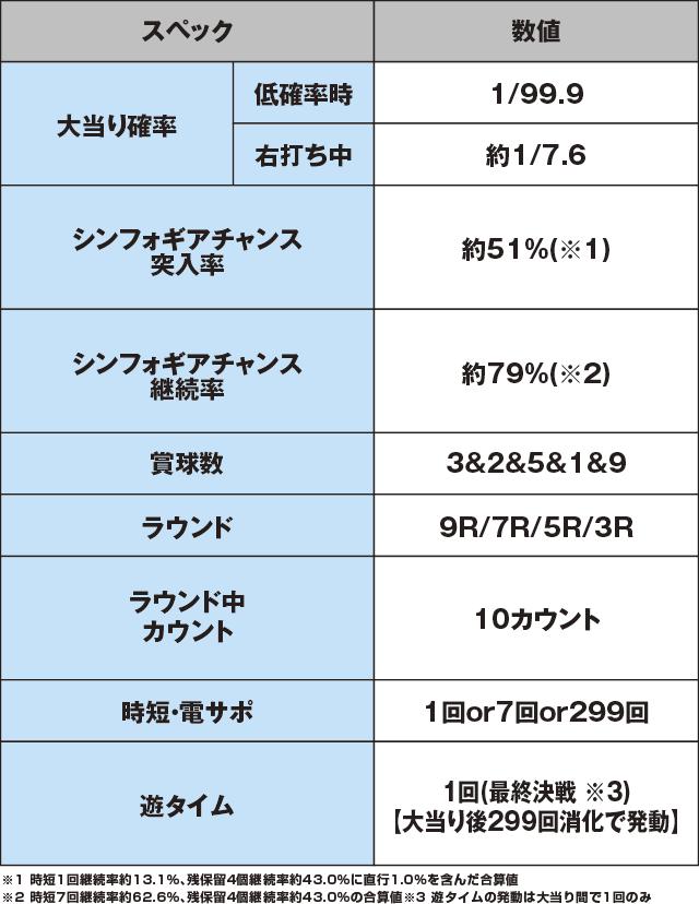 Pフィーバー戦姫絶唱シンフォギア(甘デジ)のスペック表
