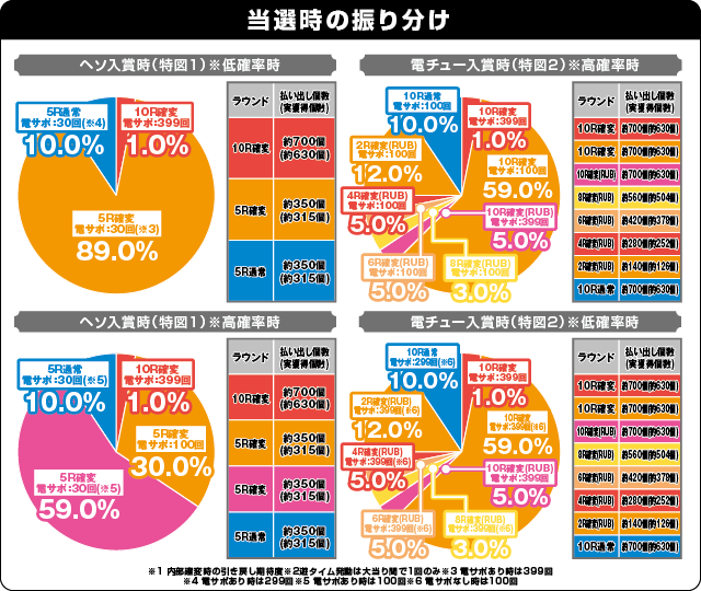 Pバジリスク~甲賀忍法帖~2 朧の章の振り分け表