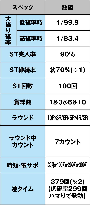 Pバジリスク~甲賀忍法帖~2 朧の章のスペック表