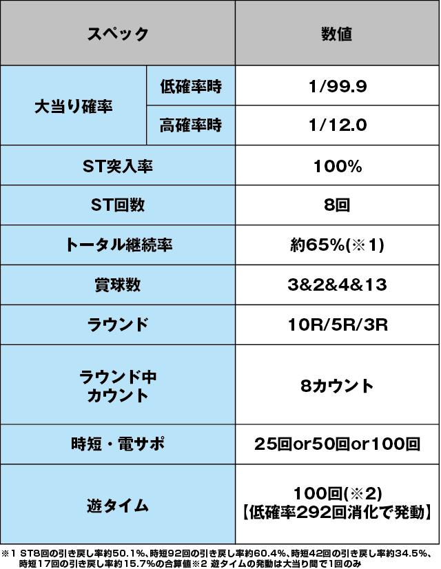 Pフィーバーパワフルのスペック表
