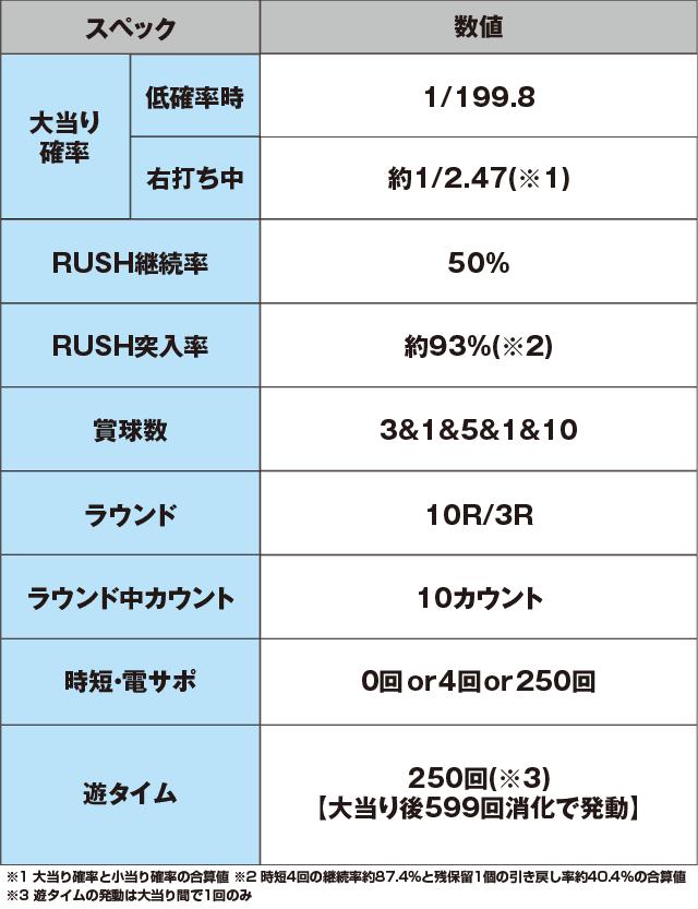 Pフィーバーゴルゴ13疾風マシンガンver.のスペック表