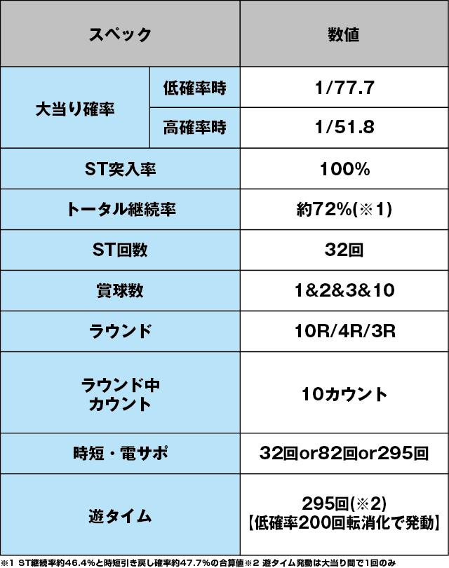 PA激デジジューシーハニー3のスペック表