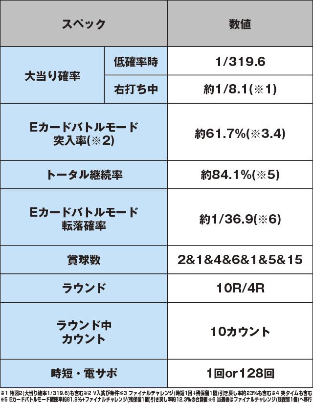 P弾球黙示録カイジ5 電撃チャージVer.Bのスペック表
