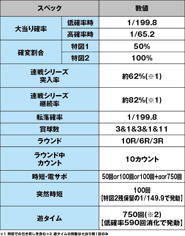 P競女!!!!!!!!-KEIJO-199ver.のスペック表