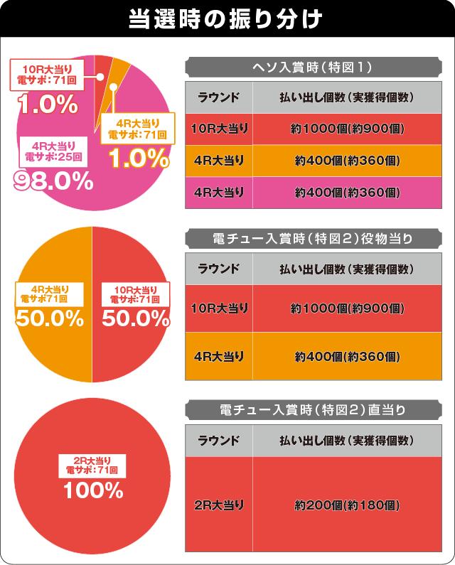 P戦国乙女6~暁の関ヶ原~甘デジの振り分け表