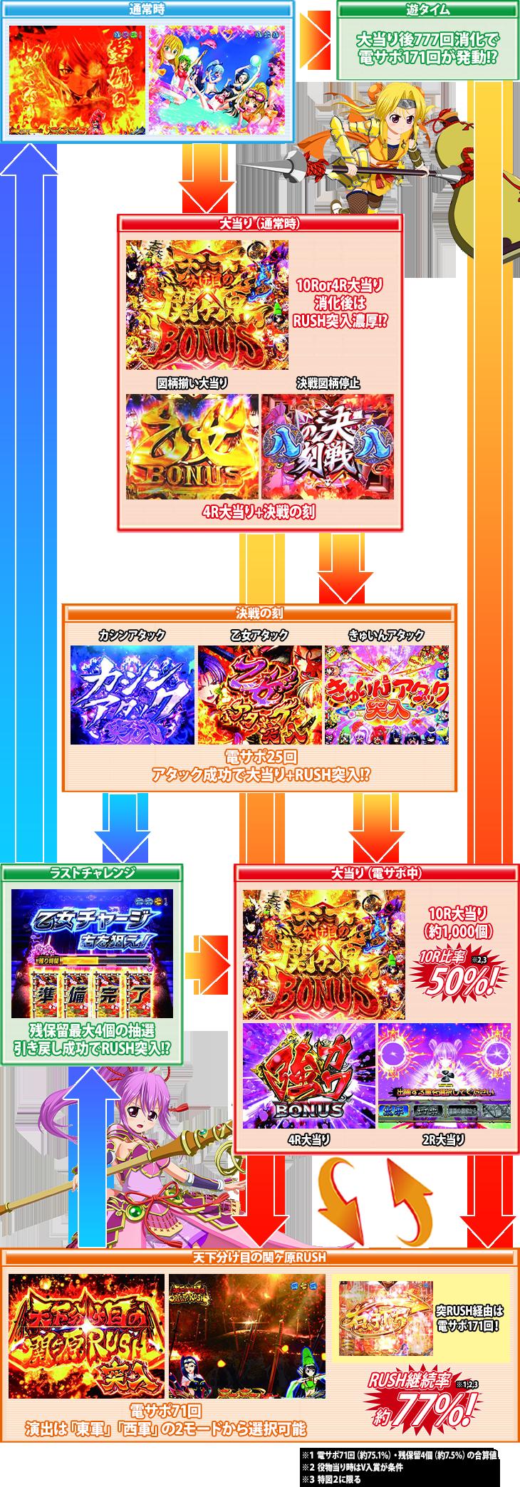 P戦国乙女6~暁の関ヶ原~甘デジのゲームフロー