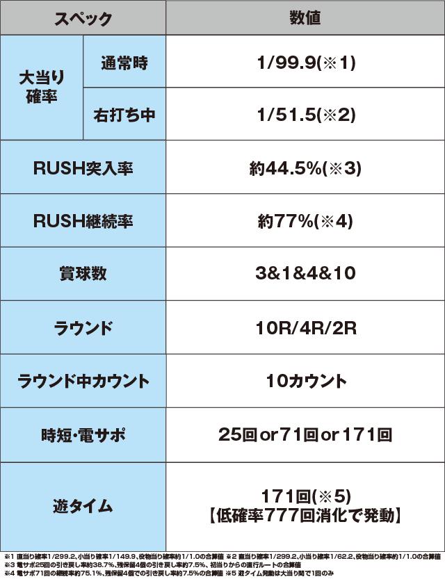 P戦国乙女6~暁の関ヶ原~甘デジのスペック表