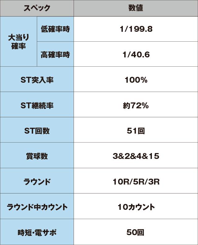 P大海物語4スペシャルBLACKのスペック表