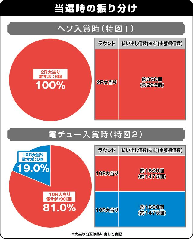 ぱちんこ ウルトラマンタロウ2の振り分け表