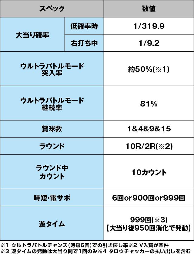 ぱちんこ ウルトラマンタロウ2のスペック表
