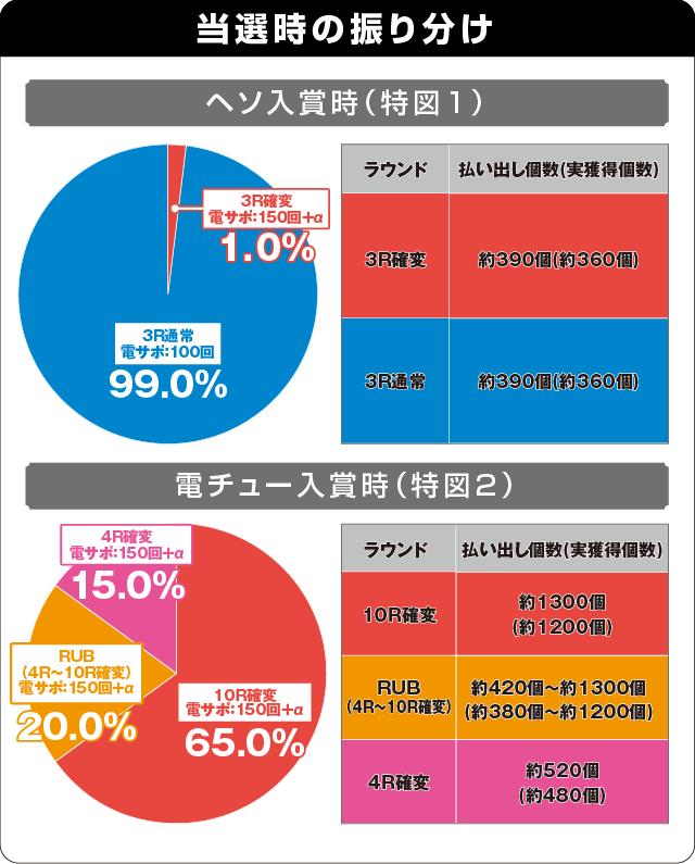 P花の慶次~蓮 199ver.の振り分け表