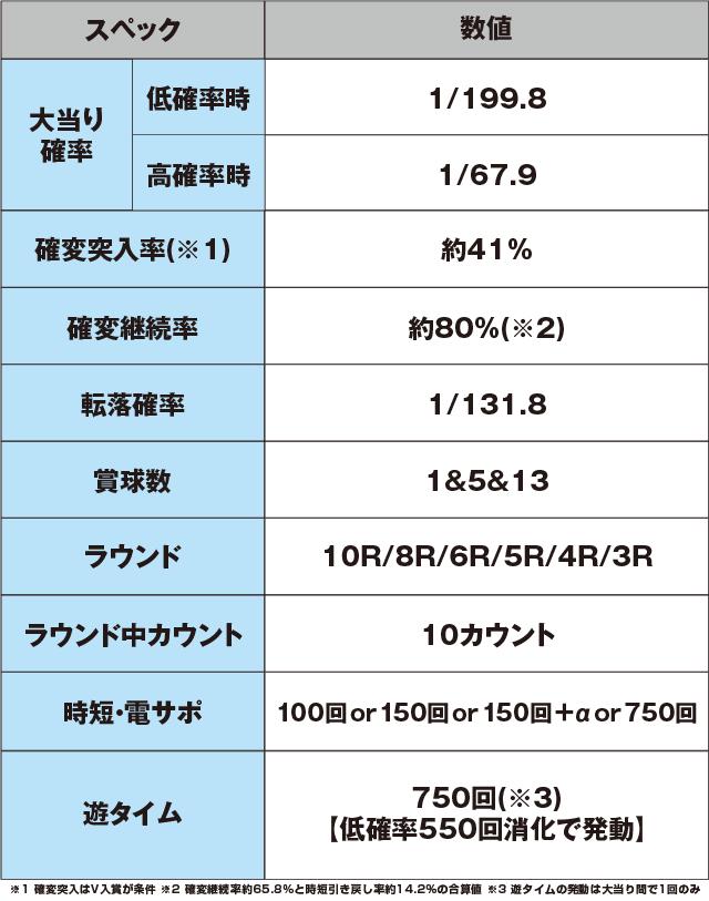 P花の慶次~蓮 199ver.のスペック表