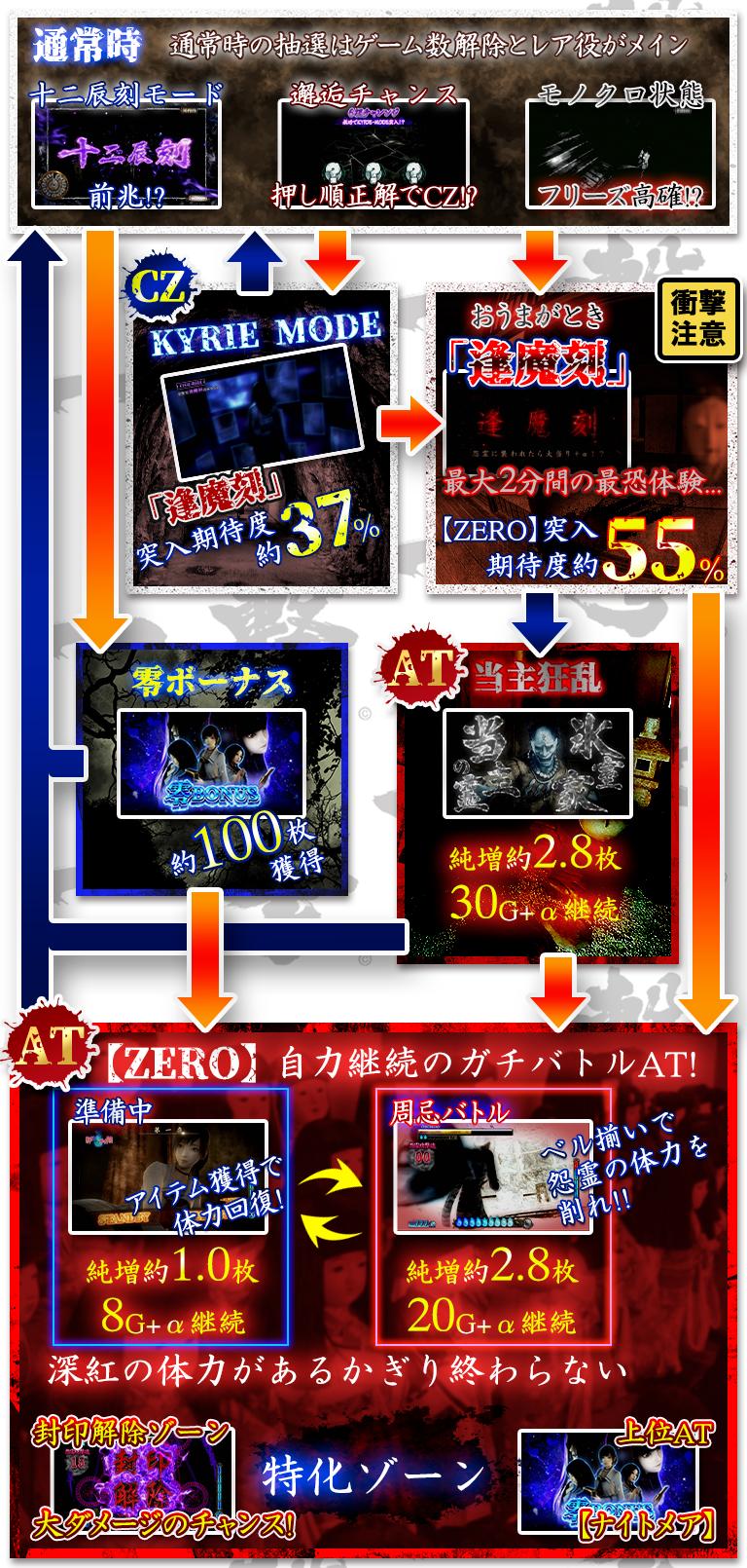 YAMASA NEXT(山佐ネクスト)のゲームフロー