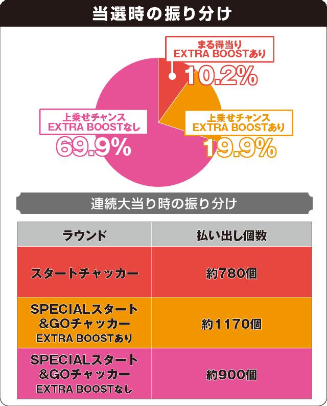 PA SUPER電役ナナシーSPECIALの振り分け表