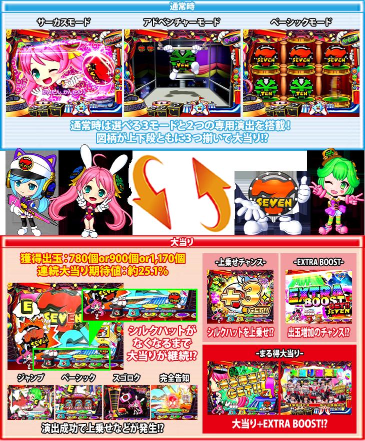 PA SUPER電役ナナシーSPECIALのゲームフロー