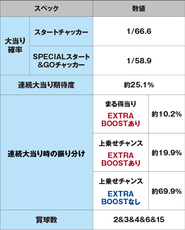 PA SUPER電役ナナシーSPECIALのスペック表