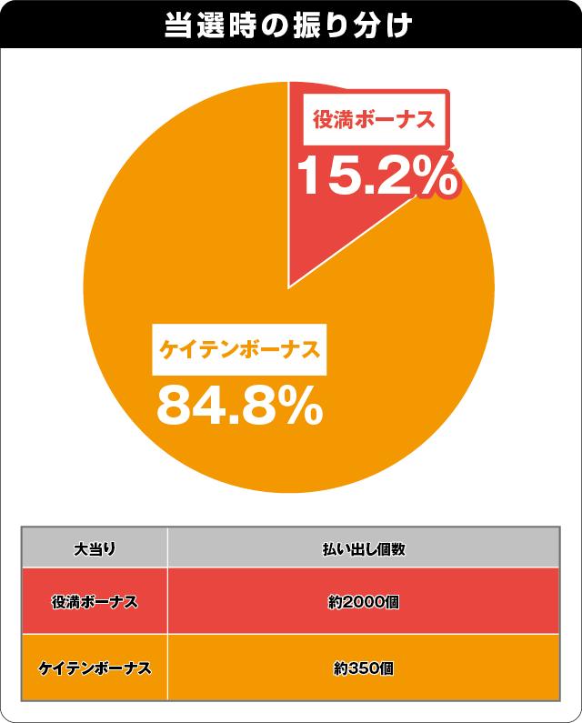 Pドラドラ天国さんきゅー2000Ver.の振り分け表