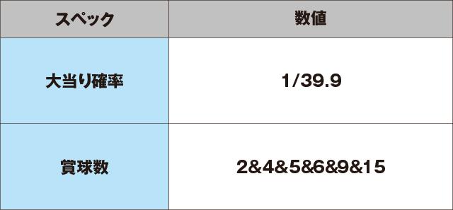 Pドラドラ天国さんきゅー2000Ver.のスペック表