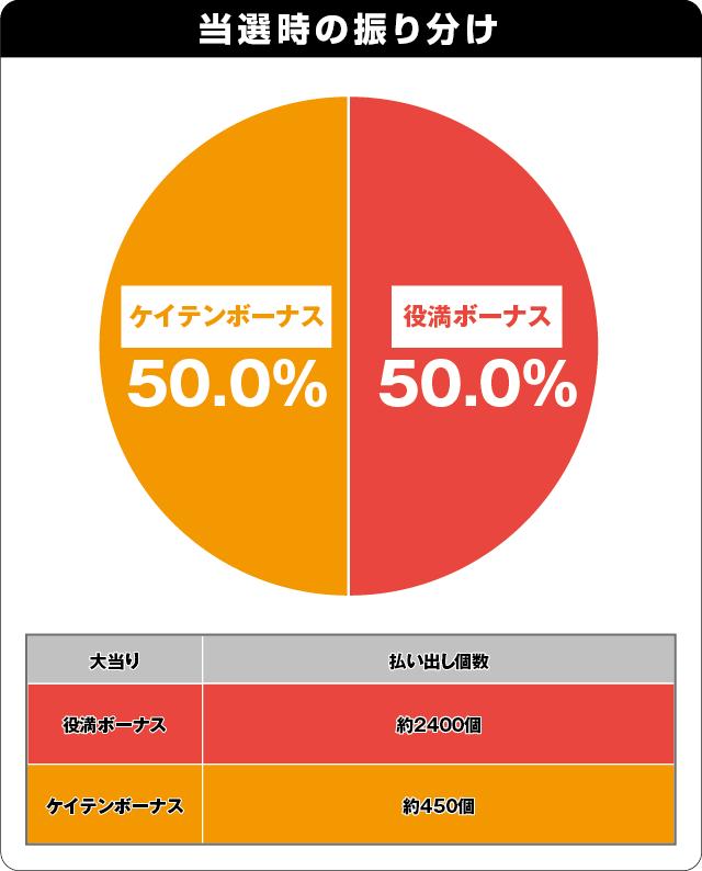 P絶超電役ドラドラ天国2400-99Ver.の振り分け表