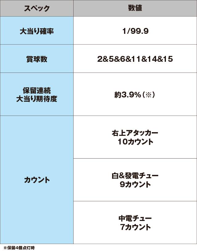 P絶超電役ドラドラ天国2400-99Ver.のスペック表