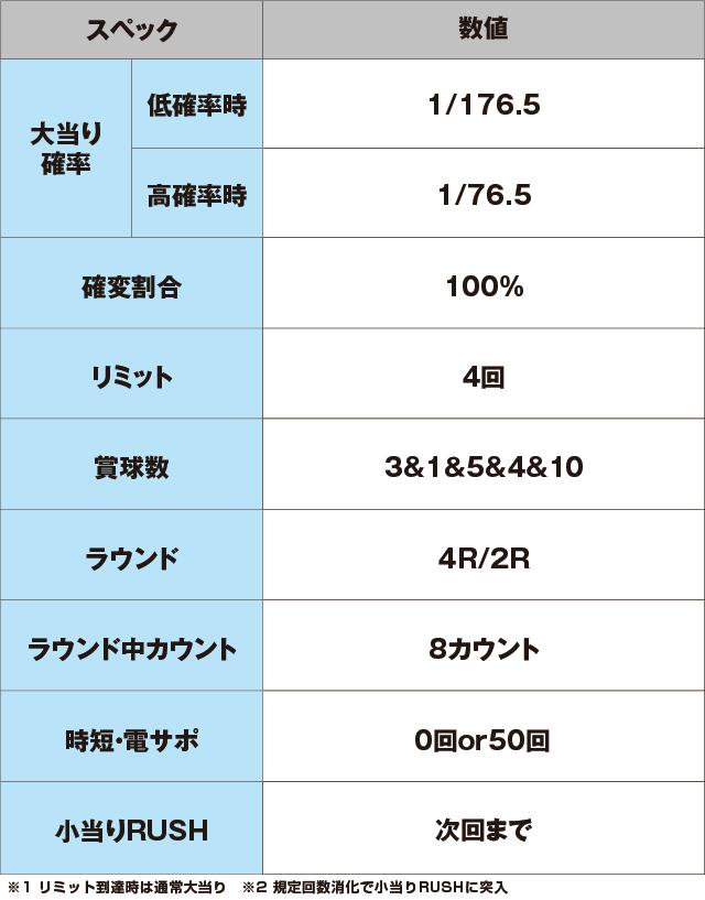 Pナムココレクションのスペック表