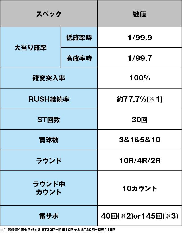 Pリング 呪いの7日間2FWAのスペック表