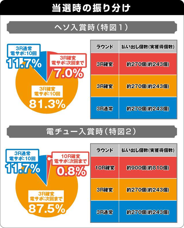 PA満開花火GOの振り分け表