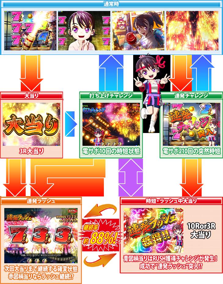 PA満開花火GOのゲームフロー