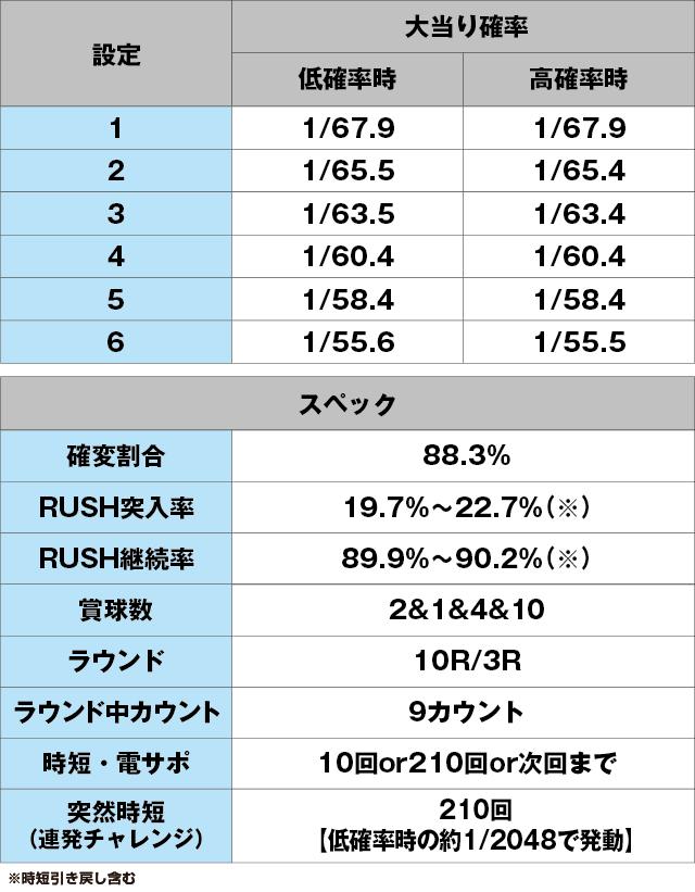 PA満開花火GOのスペック表