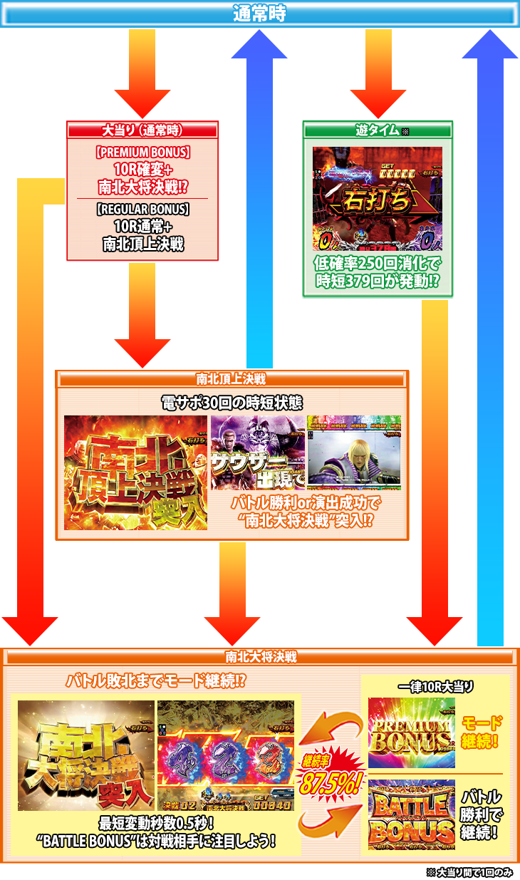 デジハネPA真・北斗無双 第2章 連撃Editionのゲームフロー