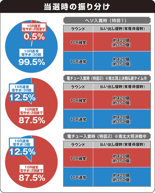 デジハネPA真・北斗無双 第2章 連撃Editionの振り分け表