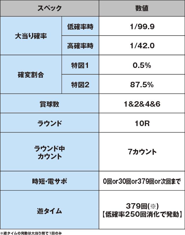 デジハネPA真・北斗無双 第2章 連撃Editionのスペック表
