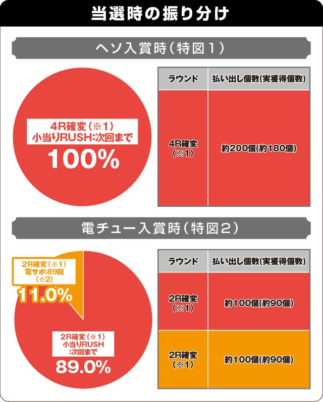 PAナムココレクション89ver.の振り分け表