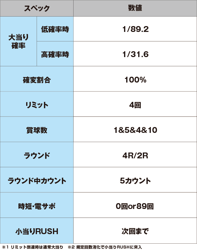 PAナムココレクション89ver.のスペック表