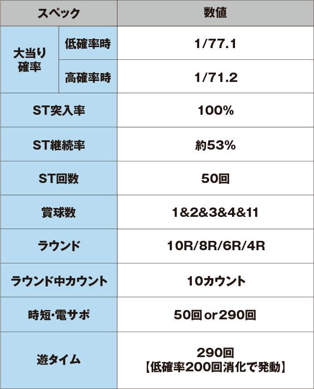 PAぱちんこ乗物娘77ver.のスペック表