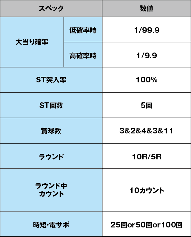 PAスーパー海物語 IN 沖縄5 with アイマリンのスペック表