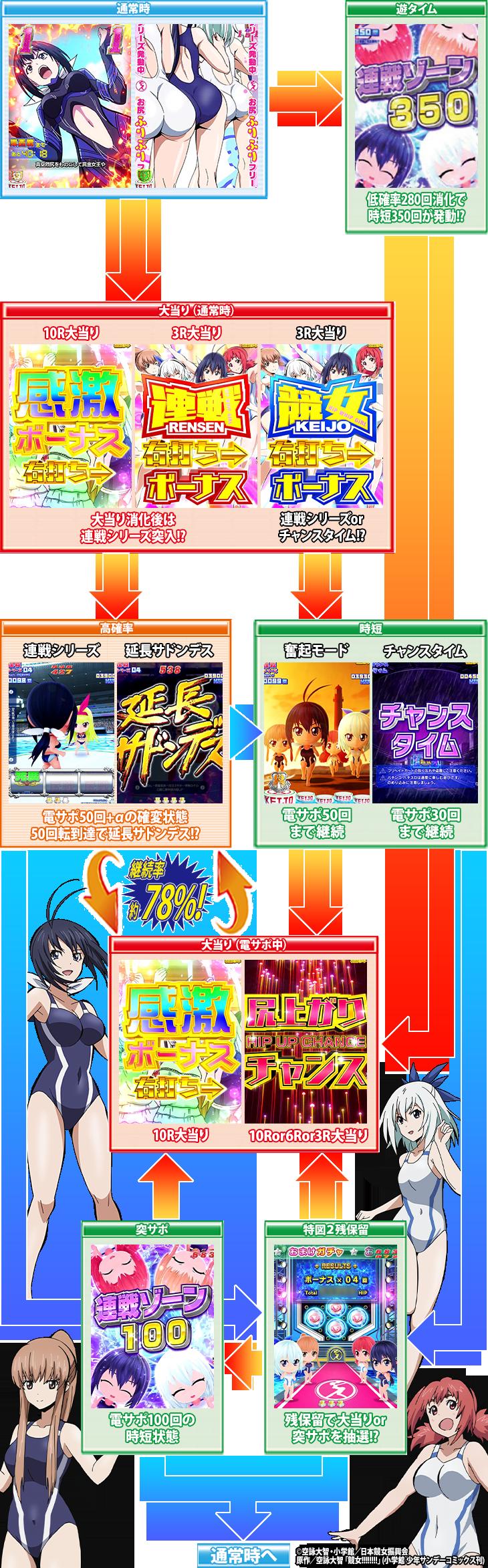 PA競女!!!!!!!!-KEIJO-99Ver.のゲームフロー