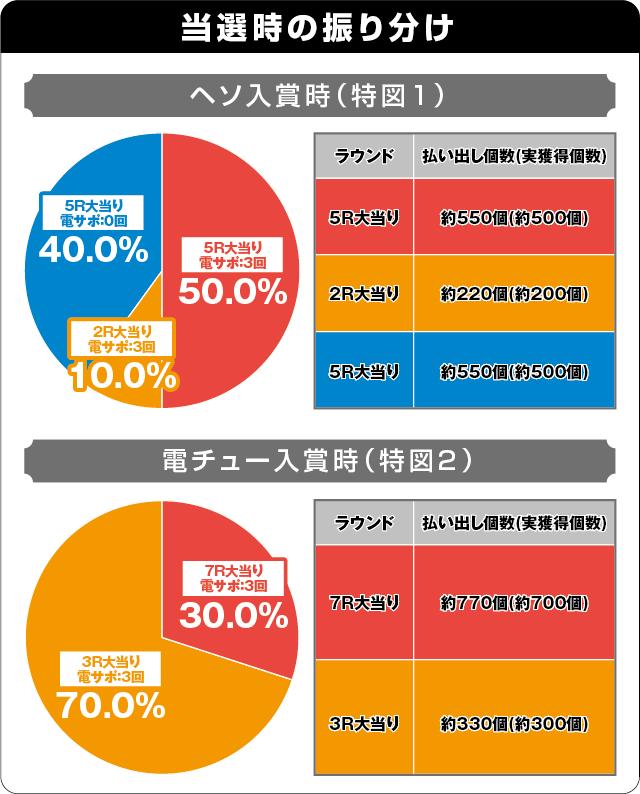 Pデビルマン~疾風迅雷~の振り分け表