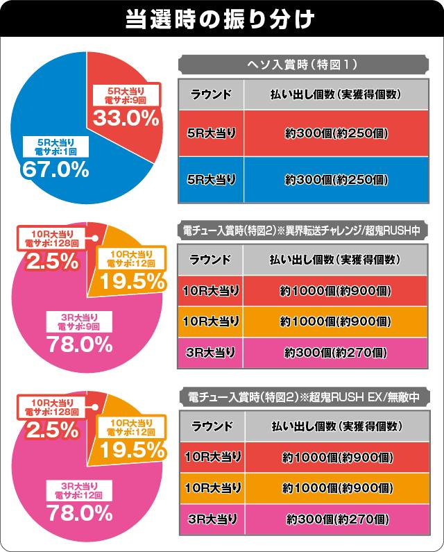 Pリアル鬼ごっこ2 全力疾走チャージ鬼ver.の振り分け表