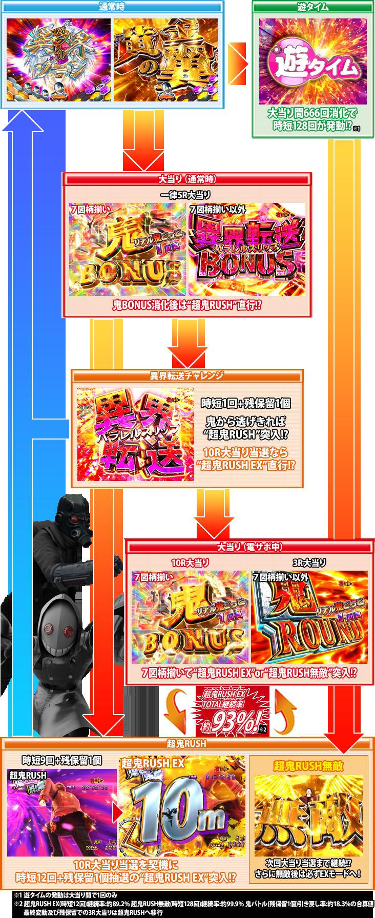 Pリアル鬼ごっこ2 全力疾走チャージ鬼ver.のゲームフロー