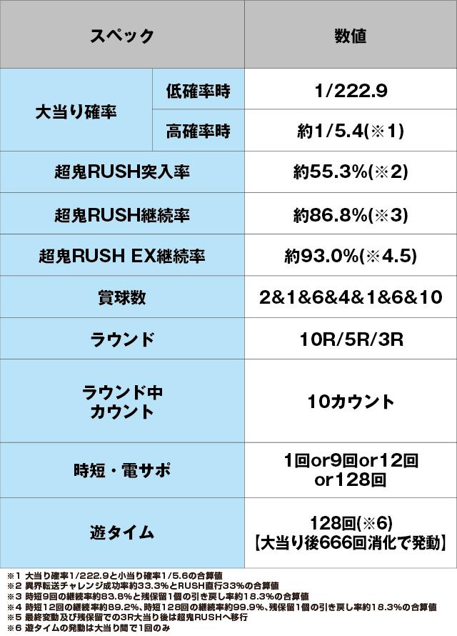 Pリアル鬼ごっこ2 全力疾走チャージ鬼ver.のスペック表