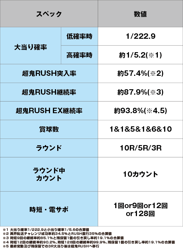 Pリアル鬼ごっこ2 全力疾走チャージ翼ver.のスペック表