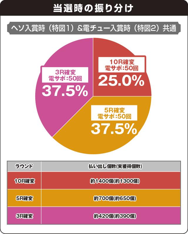 Pスーパー海物語 IN 沖縄5 桜ver.199の振り分け表