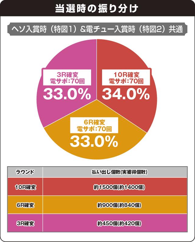 Pスーパー海物語 IN 沖縄5 桜ver.319の振り分け表