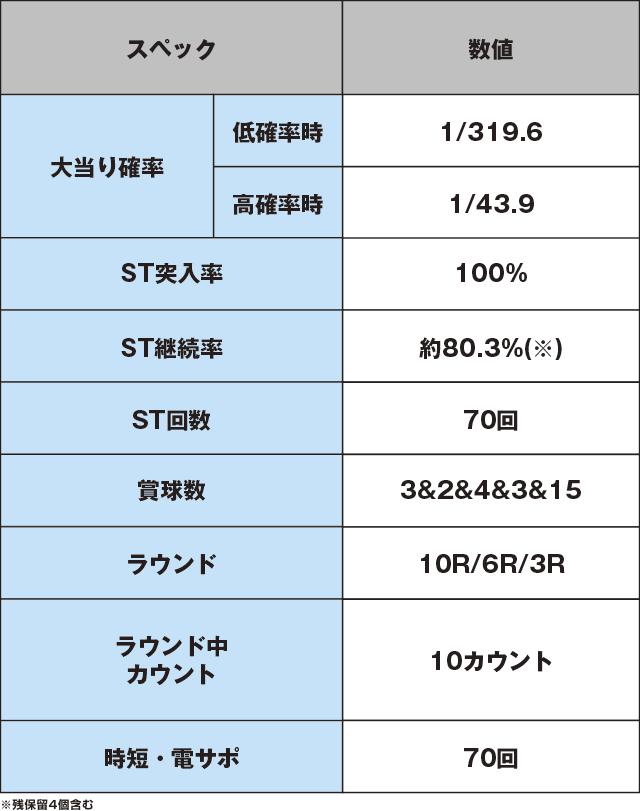 Pスーパー海物語 IN 沖縄5 桜ver.319のスペック表