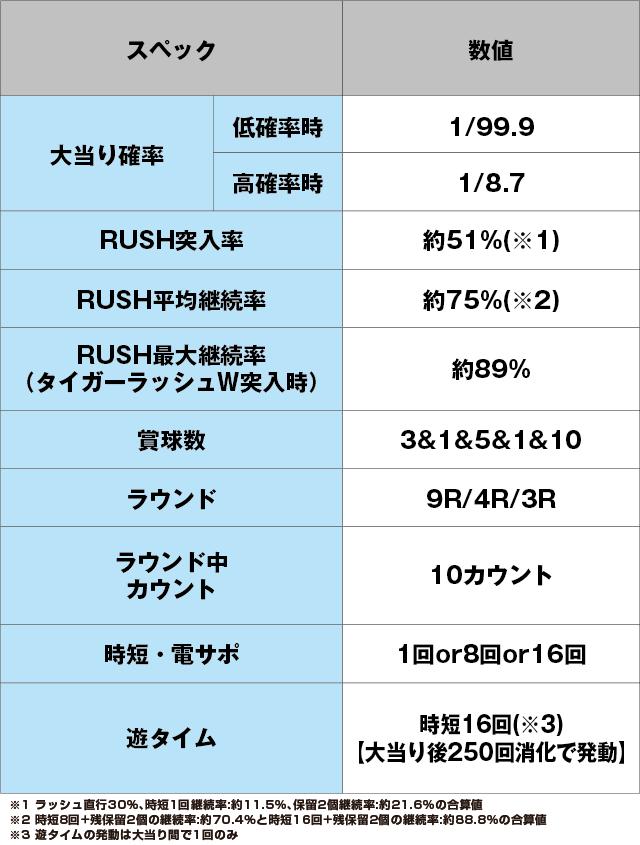 PフィーバータイガーマスクW Lightver.のスペック表